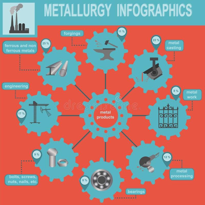 Gráficos metalúrgicos da informação da indústria ilustração royalty free