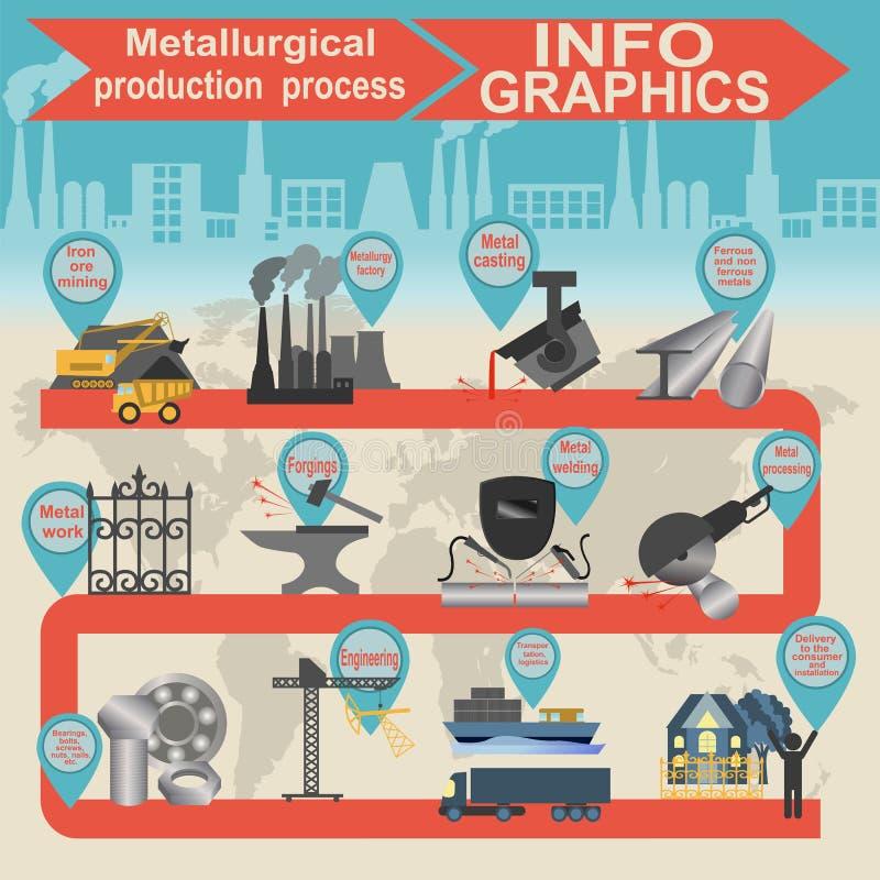Gráficos metalúrgicos da informação da indústria do processo ilustração do vetor