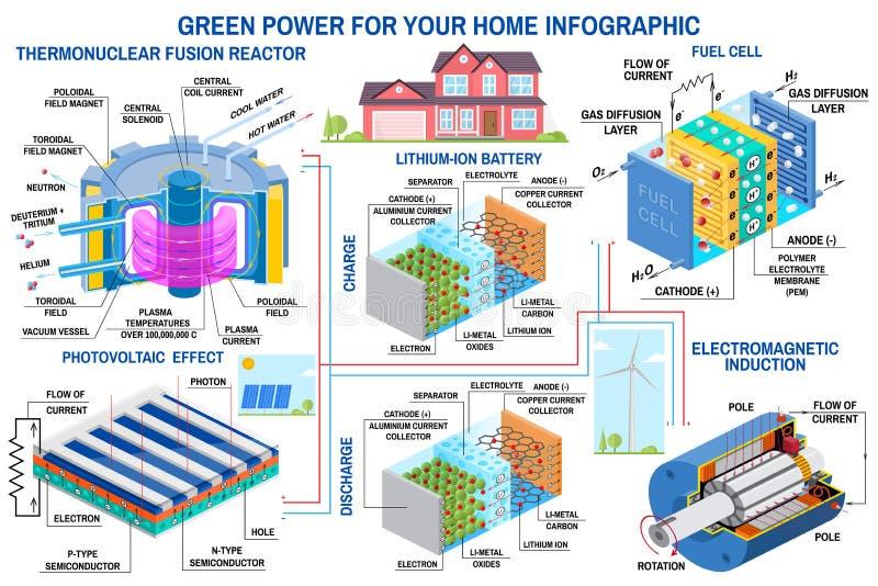 Grön kraftgenerering Vindturbin, solpanel, batteri, fusionreaktor och bränslecell vektor Motta energi från stock illustrationer
