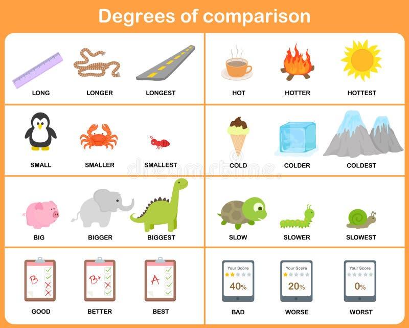 Grados del adjetivo de la comparación - hoja de trabajo para la educación ilustración del vector