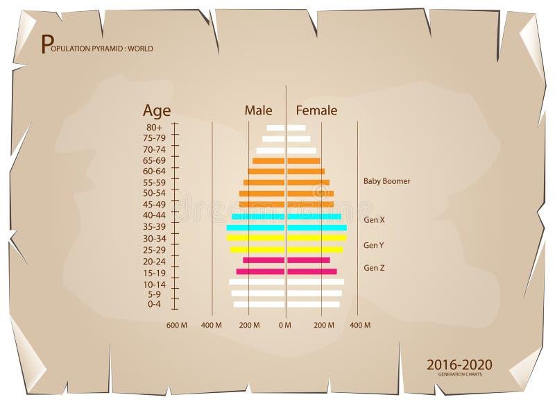 Grafer 2016-2020 för befolkningpyramider med utveckling 4 vektor illustrationer