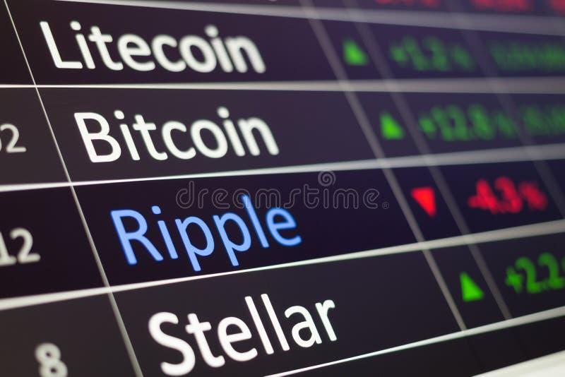 Grafico commerciale cripto per l'acquisto e la vendita Bitcoin, stellare, Ethereum e del Litecoin immagini stock