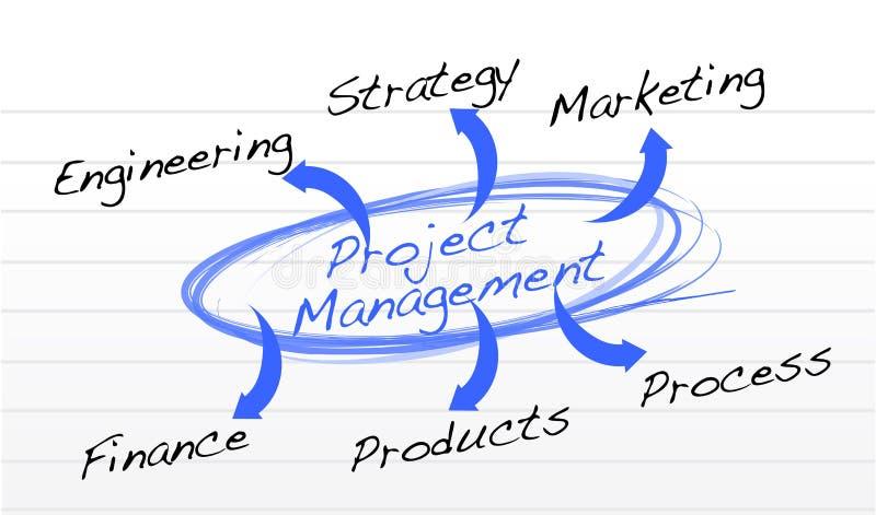 Grafico della gestione di progetti su una carta del blocco note royalty illustrazione gratis