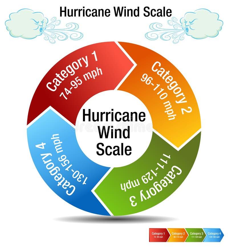Grafico di categoria della scala di vento di uragano illustrazione di stock