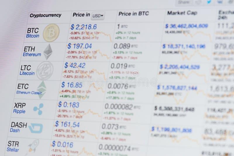 Grafico di Cryptocurrency sullo schermo del computer portatile fotografia stock