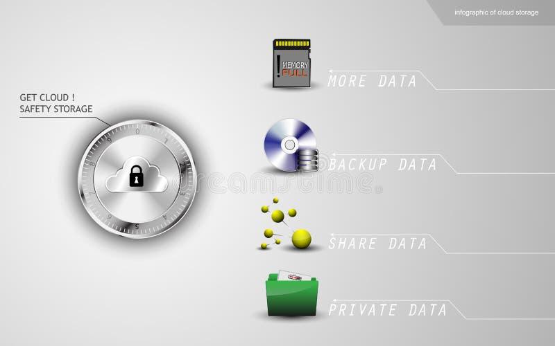 Grafico di informazioni di sicurezza di stoccaggio della nuvola e del concetto del beneficio illustrazione di stock