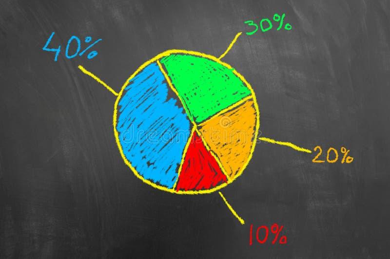 Grafico variopinto del diagramma a torta del gesso sulla lavagna illustrazione di stock