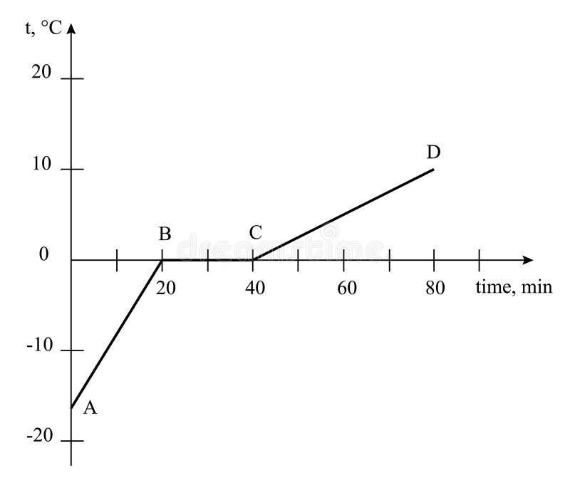 Grafisch van smeltend ijs vector illustratie