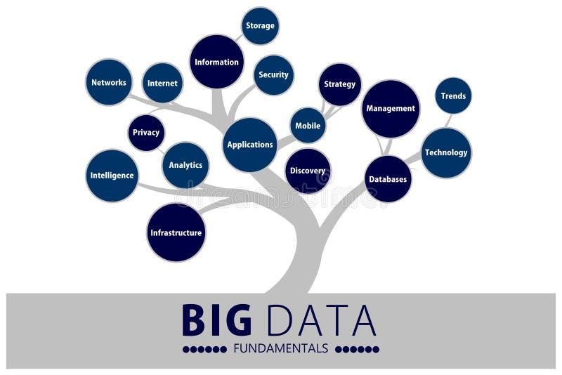 Grand arbre de fondements de données illustration libre de droits