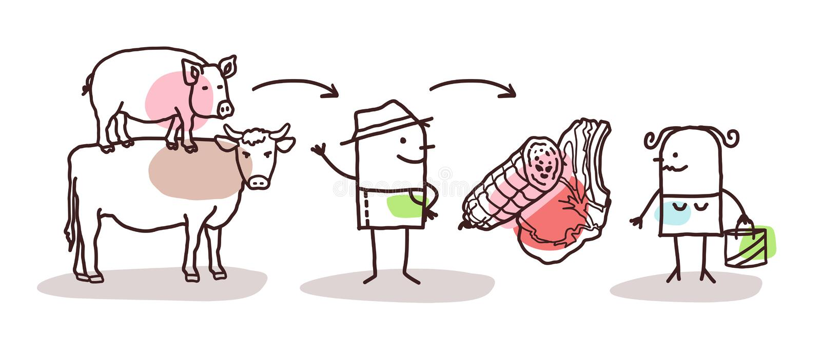 Granjero Meat Production de la historieta y consumidor directo libre illustration