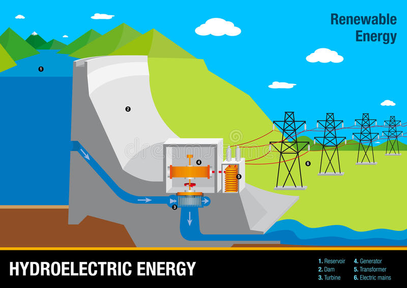 Graph illustrates the operation of a Hydroelectric Energy Plant stock images