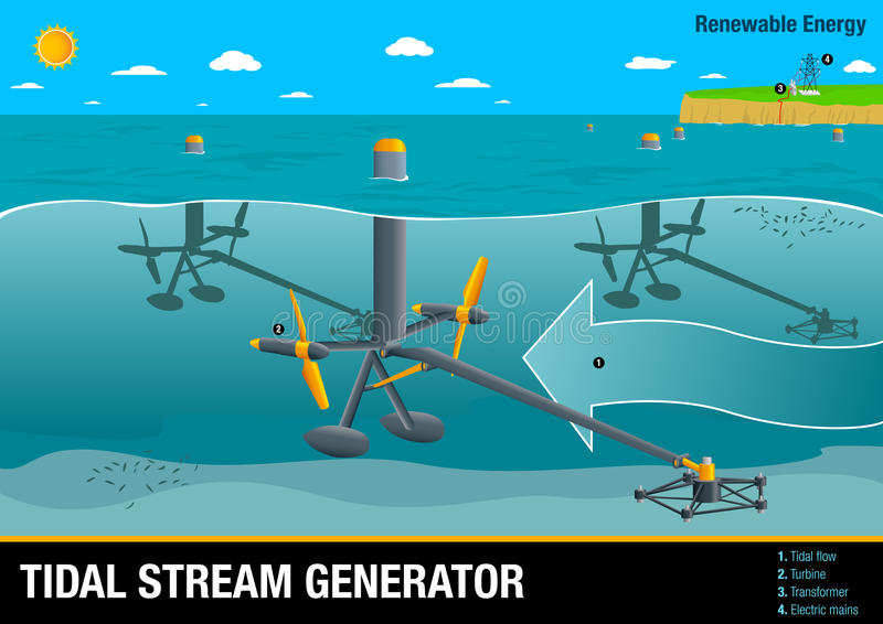 Stock Illustration Graph Illustrates Operation Tidal Stream Generator Type Wave Power Renewable Energy Vector Image Image84890807 as well CHP Process INFOGRAPHIC T Infographic Illustrations in addition Generating Electricity furthermore Energy Diversification also Drilling Rigs. on tidal power diagram