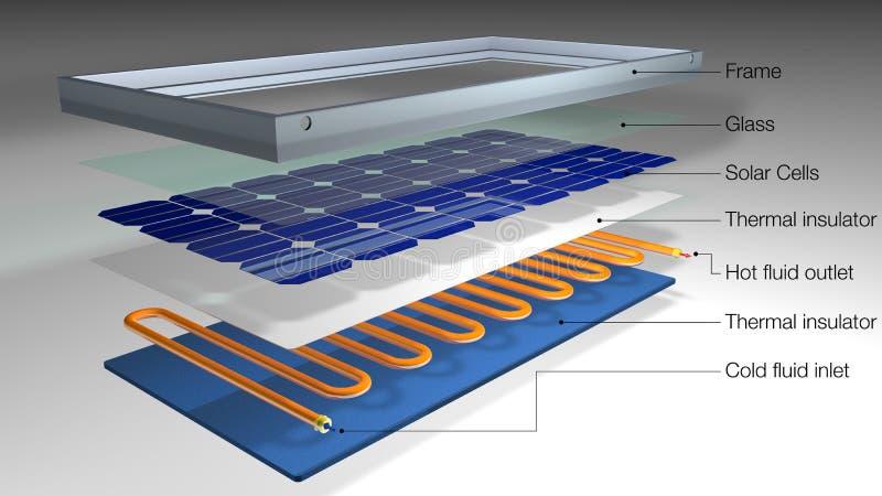 Graphique montrant des parties d'un panneau solaire hybride avec le chauffe-eau - énergie renouvelable - illustration 3D illustration libre de droits