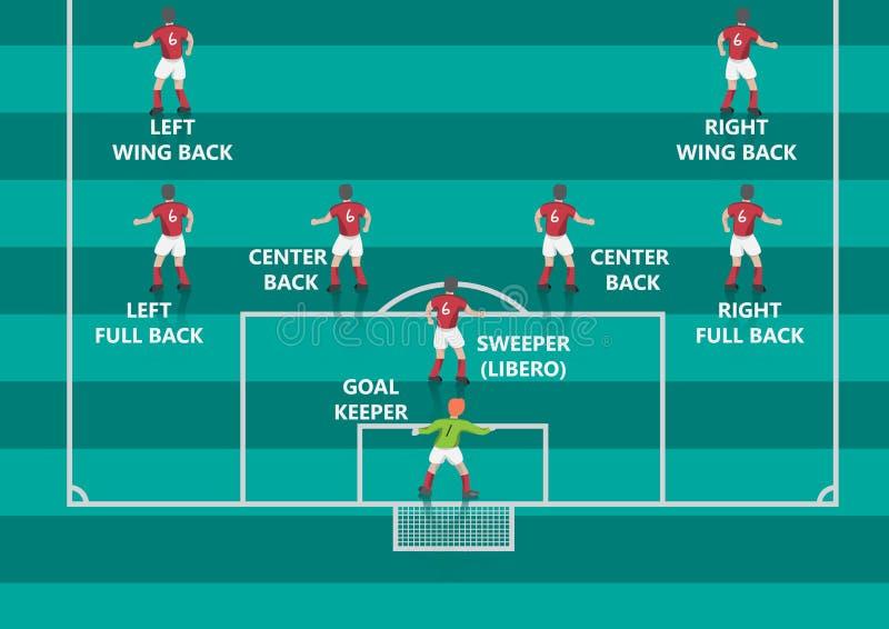 Graphique plat de défenseur du football illustration de vecteur