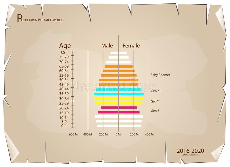Graphiques 2016-2020 de pyramides de population avec la génération 4 illustration de vecteur