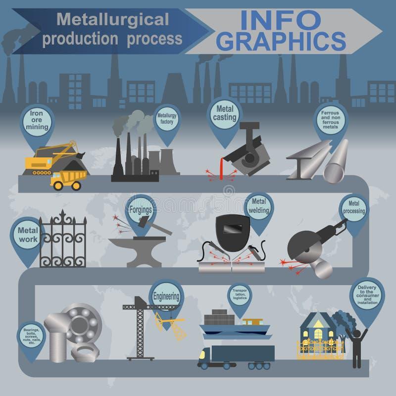 Graphiques métallurgiques de processus d'infos d'industrie illustration stock