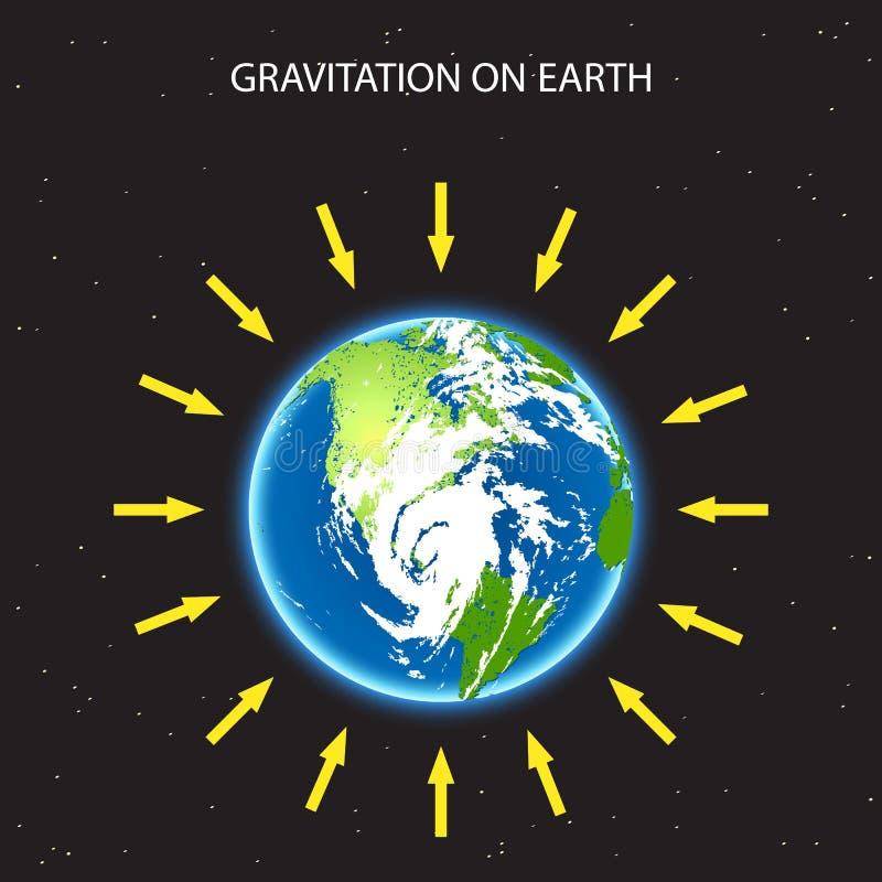 Gravitación en la tierra del planeta ejemplo del concepto con y flechas que demostraciones cómo actúa la fuerza de la gravedad re stock de ilustración
