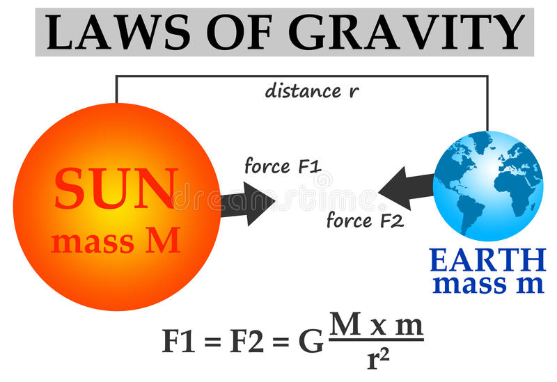 Gravity. Laws of gravity explained by using the example of the sun and earth vector illustration