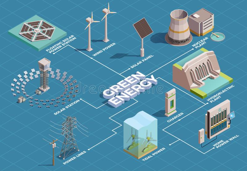 Green Energy Isometric Flowchart vector illustration