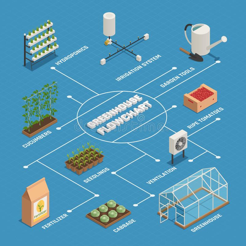 Greenhouse Installations Production Isometric Flowchart. Green house gardening tools plants equipment isometric flowchart with hydroponics irrigation system vector illustration