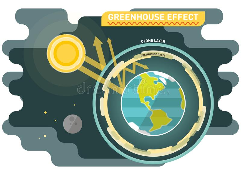 Greenhouse effect diagram, graphic vector illustration. With sun and planet earth with ozone and greenhouse gases layers royalty free illustration