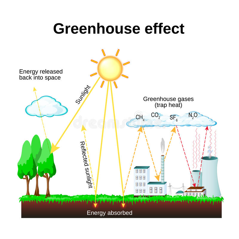 Greenhouse Effect Global Warming Stock Vector Illustration Of