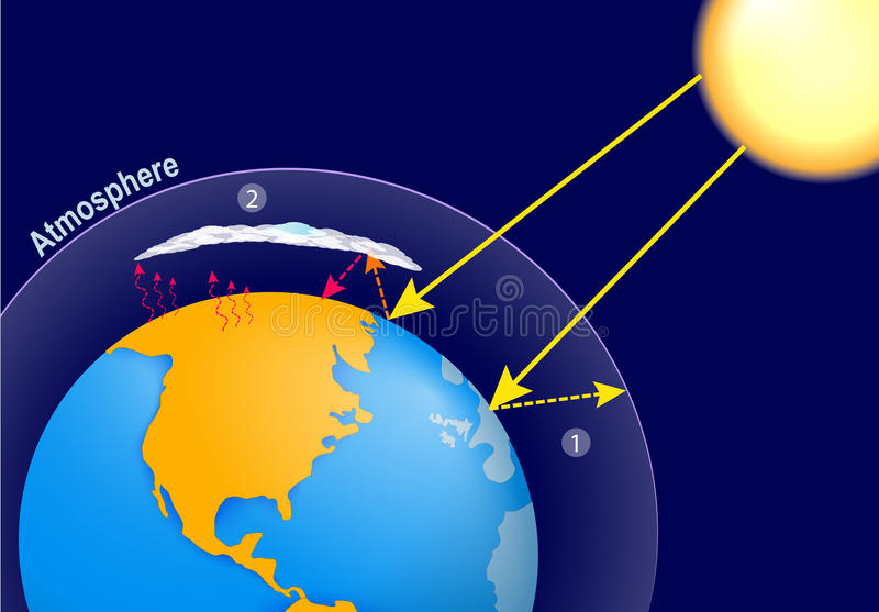 counter radiation and the greenhouse effect Shortwave radiation from the sun enters the surface-atmosphere system of the   ld is atmospheric counter-radiation (see greenhouse effect) directed to the.