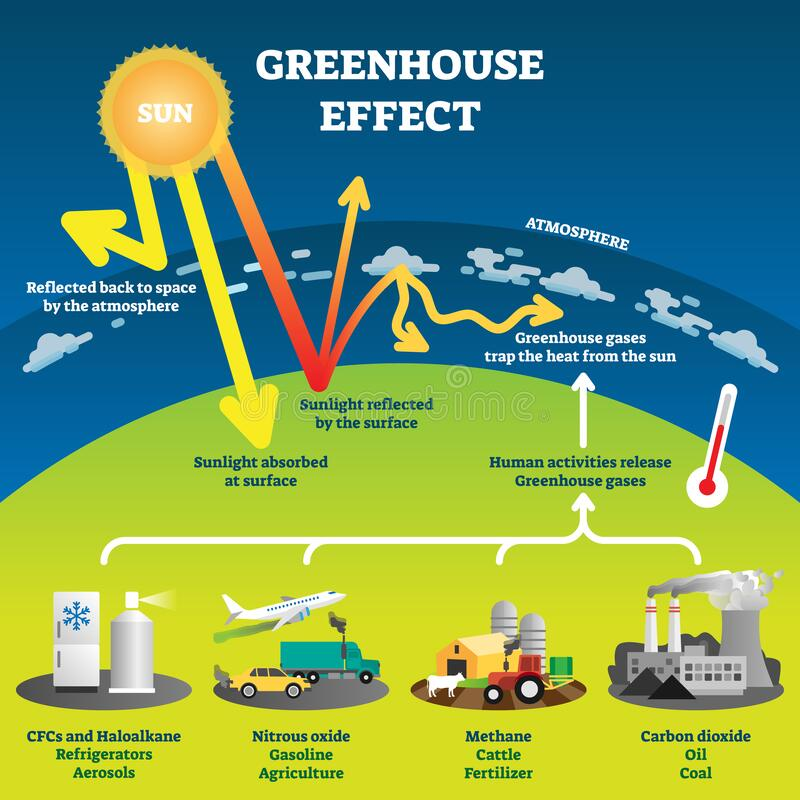 Free Greenhouse Effect Vector Illustration Diagram Royalty Free Stock Images - 174999949