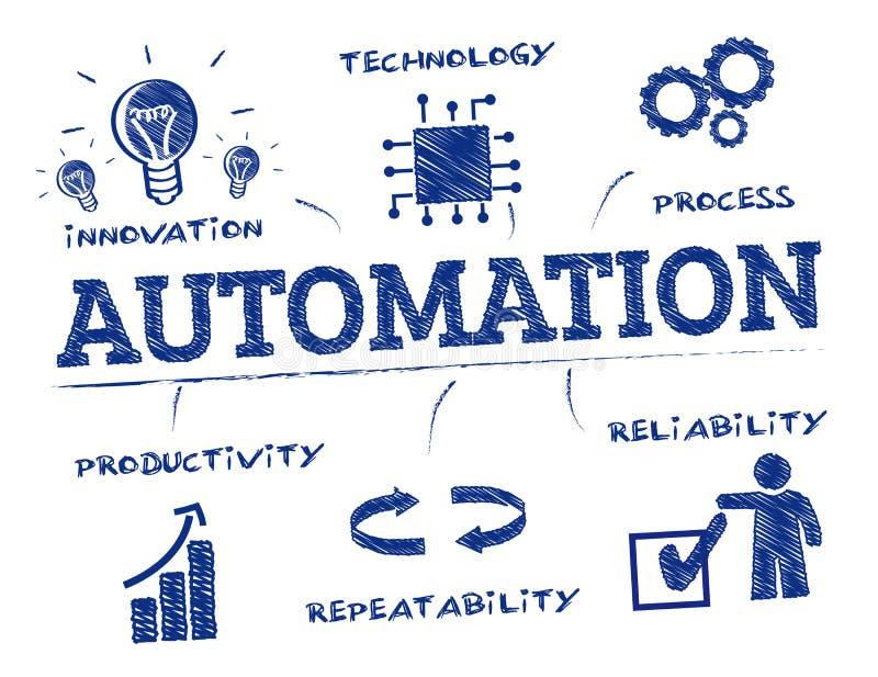 Griffonnage de concept de concept d'automation illustration de vecteur