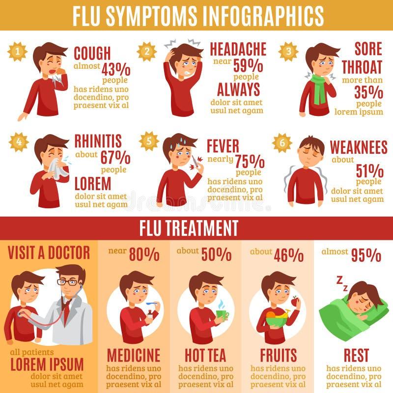 Grippe-Symptome und Behandlung Infographics-Fahne stock abbildung
