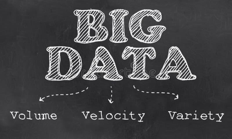 Große Daten das dreibändige, die Geschwindigkeit und die Vielzahl lizenzfreie abbildung