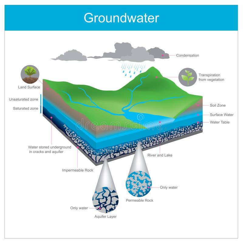 grondwater Natuurlijke het water wordt opgeslagen ondergronds in Spleet of a royalty-vrije illustratie