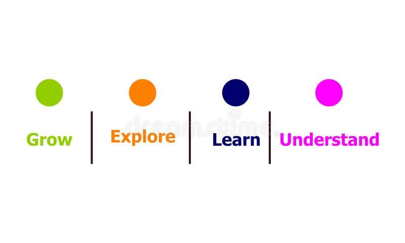 Grow explora aprende entiende stock de ilustración