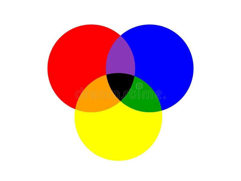 Grundläggande cirkel tre av primära färger överlappade isolerat på vit stock illustrationer
