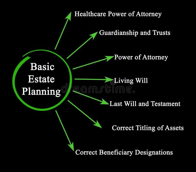 Grundlegende Nachlassplanung lizenzfreie abbildung