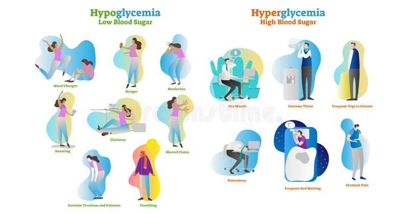 Grupo da coleção da ilustração do vetor da hiperglicemia e da hipoglicemia Sintoma e sinais isolados como o aviso à doença e à de ilustração do vetor
