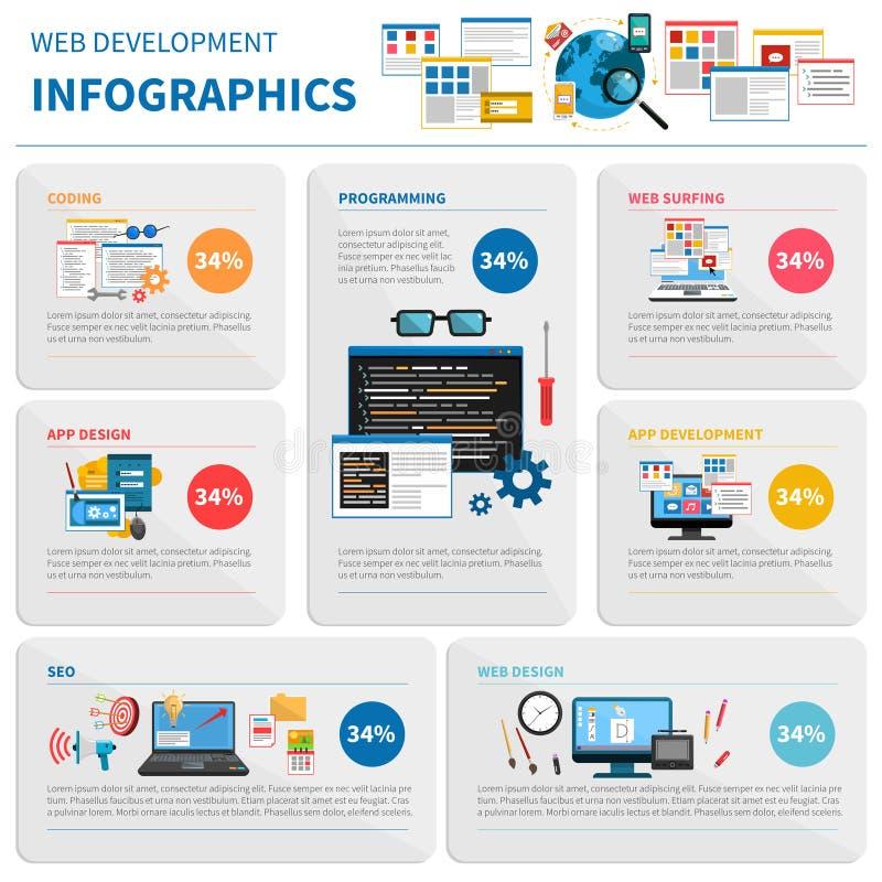 Grupo de Infographic do desenvolvimento da Web ilustração stock