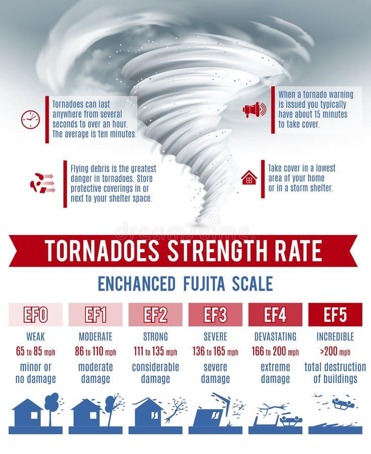 Grupo de Infographics do furacão ilustração stock