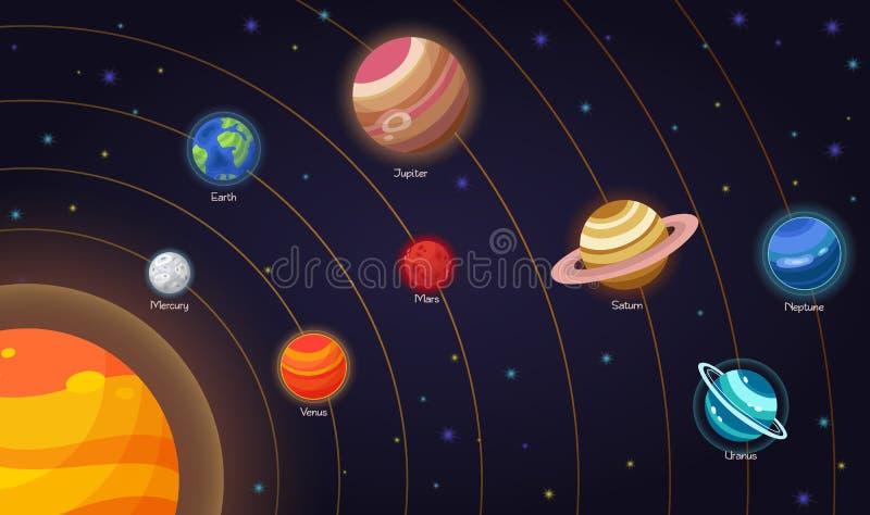 Grupo de planetas lisos dos ícones dos desenhos animados da garatuja do vetor do sistema solar Educação das crianças s Papel de p ilustração royalty free