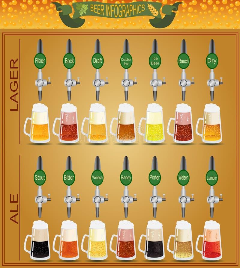 Grupo do menu da cerveja, criando seu próprio infographics ilustração do vetor