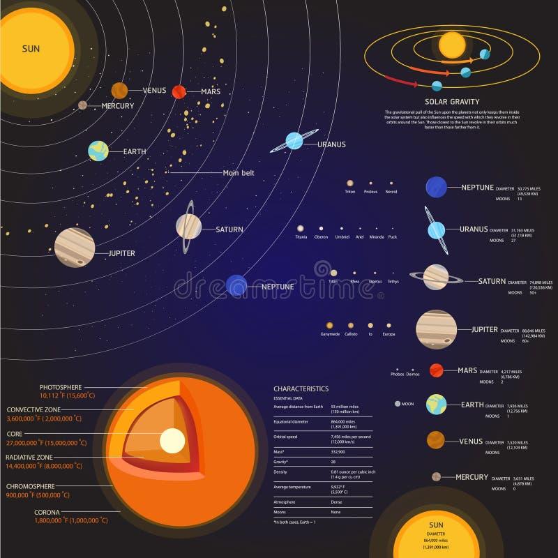 Grupo do vetor dos elementos do espaço do sistema solar ilustração royalty free