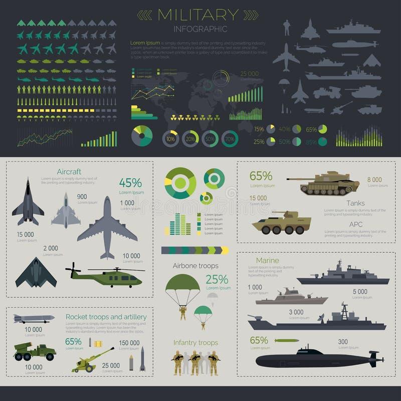 Grupo infographic militar ilustração do vetor