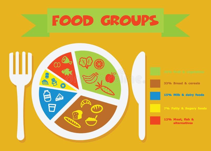 Grupos de alimento ilustração royalty free