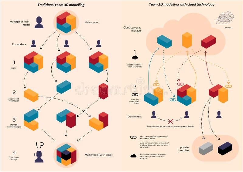 Gruppo tradizionale che coworking contro le fonti dei dati della nuvola nella modellistica 3d illustrazione di stock