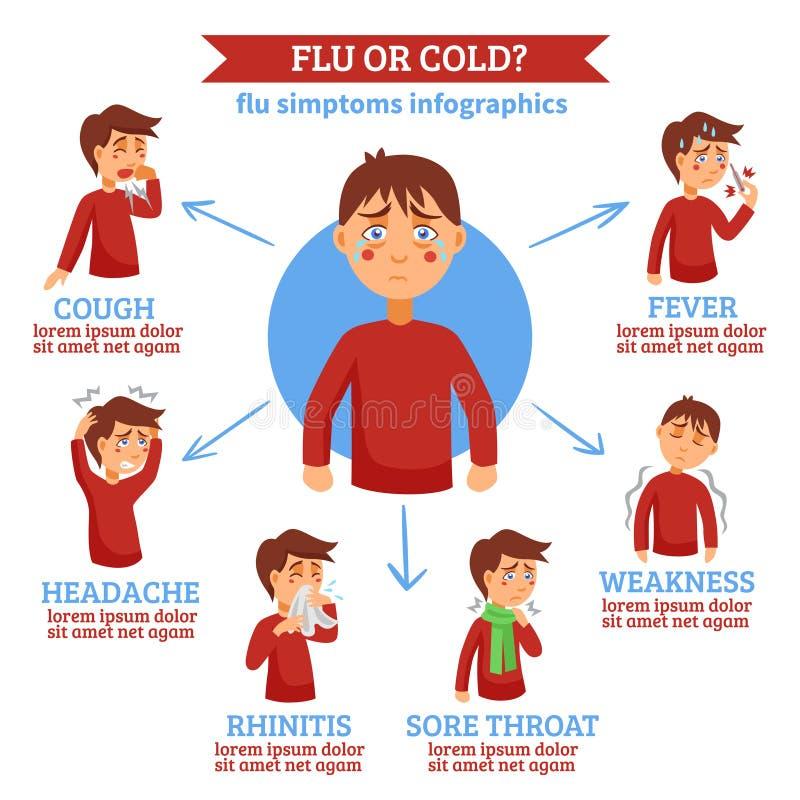 Grypowych Zimnych objawów Płaski okrąg Infochart ilustracji