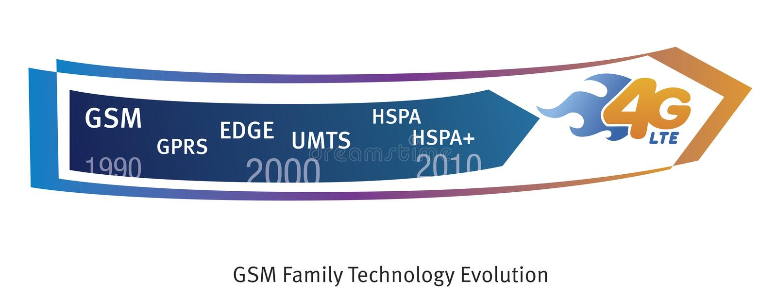 GSM Evolution. Illustration of GSM familiy technology evolotuion from 1990 to present time. It features the following standards: GSM, GPRS, EDGE, UMTS, HSPA