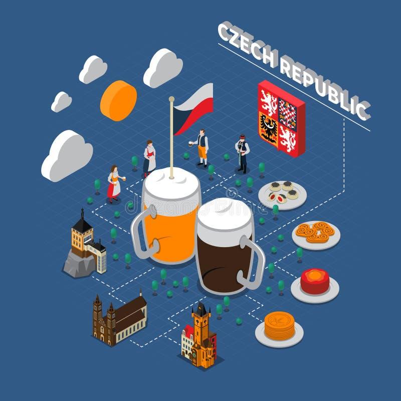 Guia isométrico dos turistas do fluxograma de República Checa ilustração do vetor