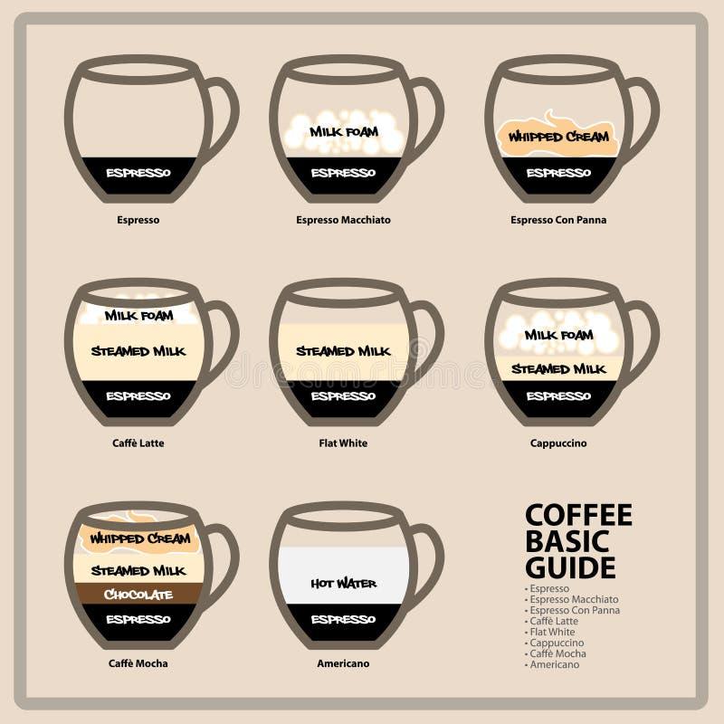 Guida di base del caffè illustrazione di stock