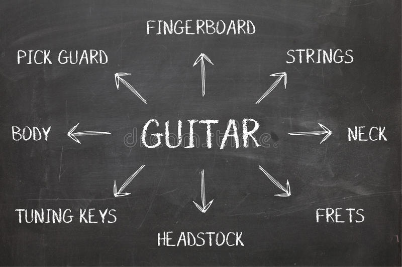 Guitar Diagram on Blackboard royalty free stock photos