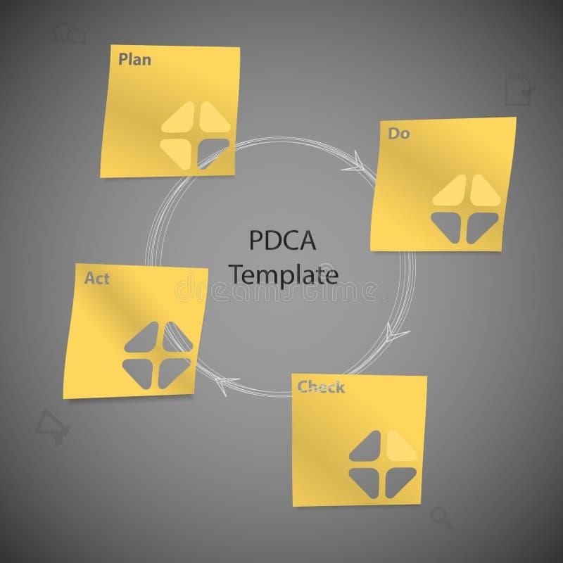 Gula pappers- klistermärkear med PDCA-metodmallen på mörker stock illustrationer